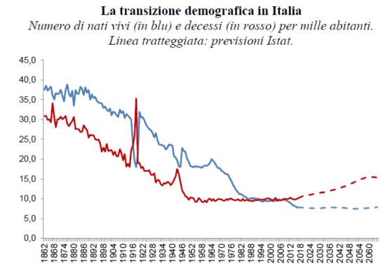 """Il futuro demografico dell'Italia non ha """"futuro»"""